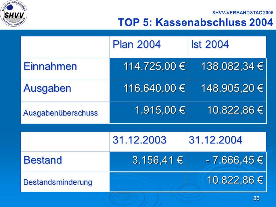 SHVV-VERBANDSTAG 2005 TOP 5: Kassenabschluss 2004