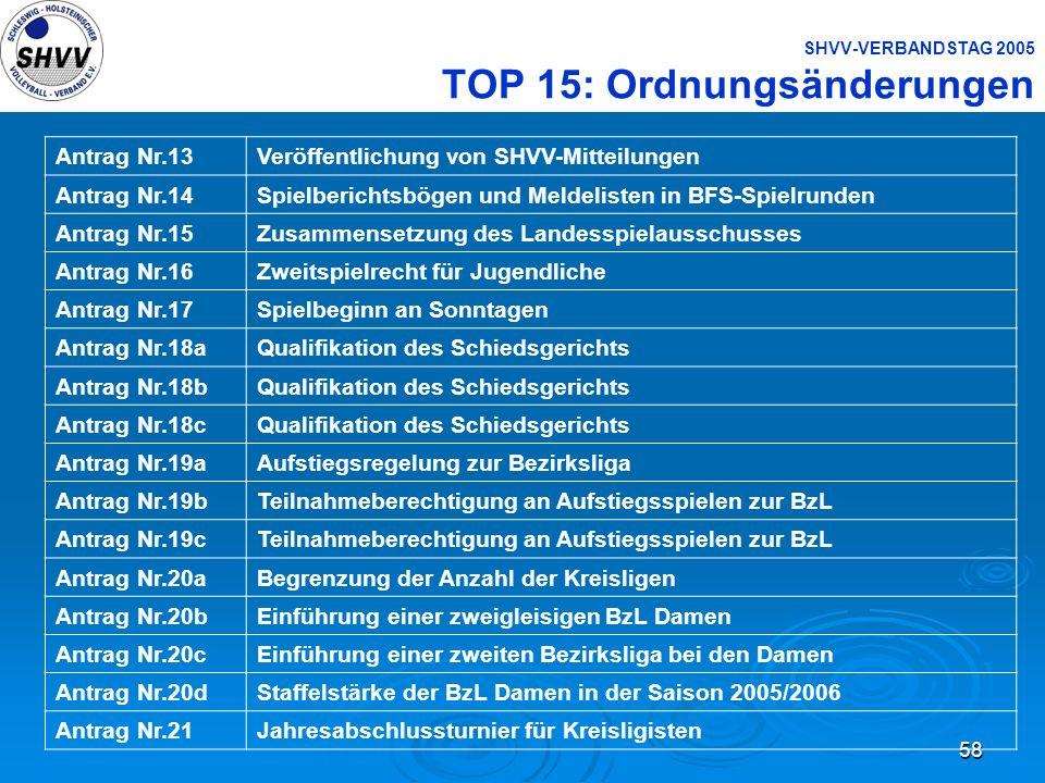 SHVV-VERBANDSTAG 2005 TOP 15: Ordnungsänderungen