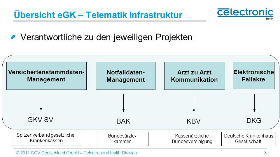 Übersicht eGK – Telematik Infrastruktur