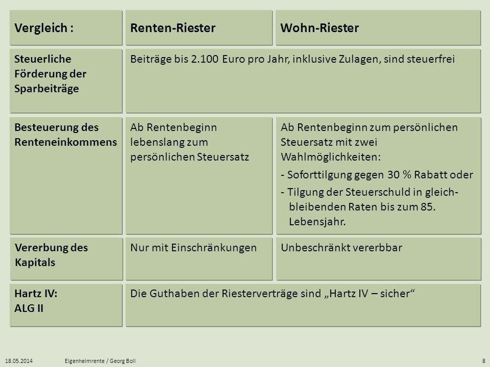 Vergleich : Renten-Riester Wohn-Riester