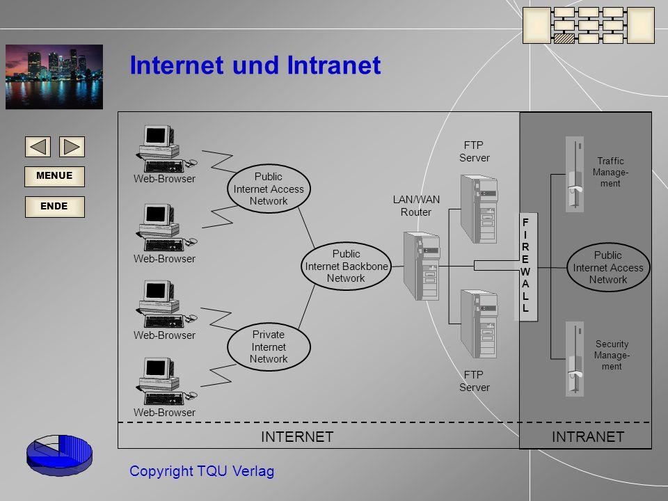 Internet und Intranet INTERNET INTRANET FTP Server Public Web-Browser