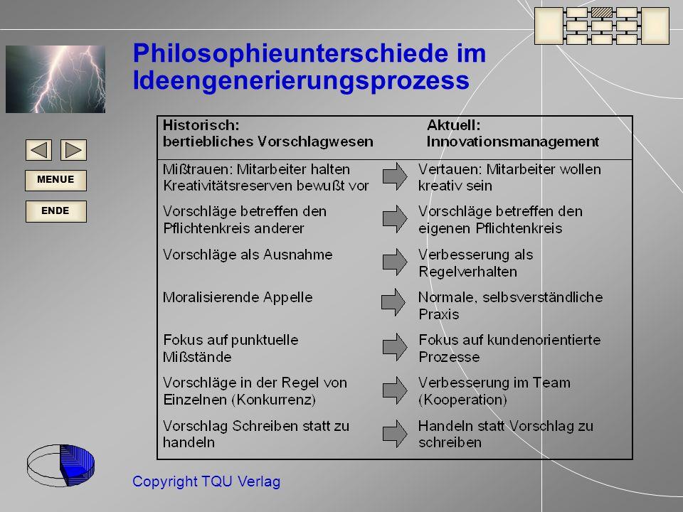 Philosophieunterschiede im Ideengenerierungsprozess