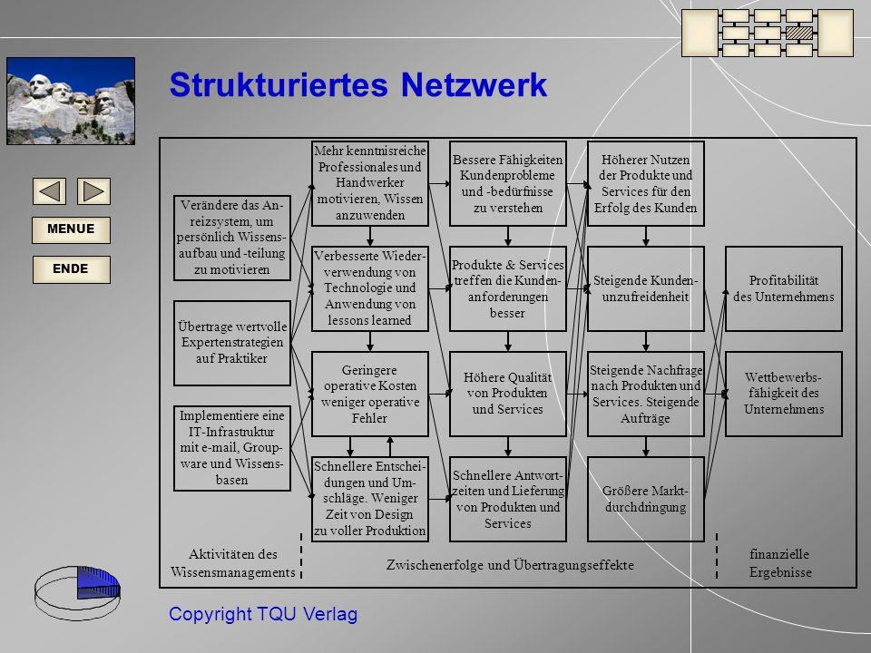 Strukturiertes Netzwerk