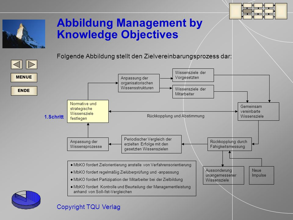 Abbildung Management by Knowledge Objectives