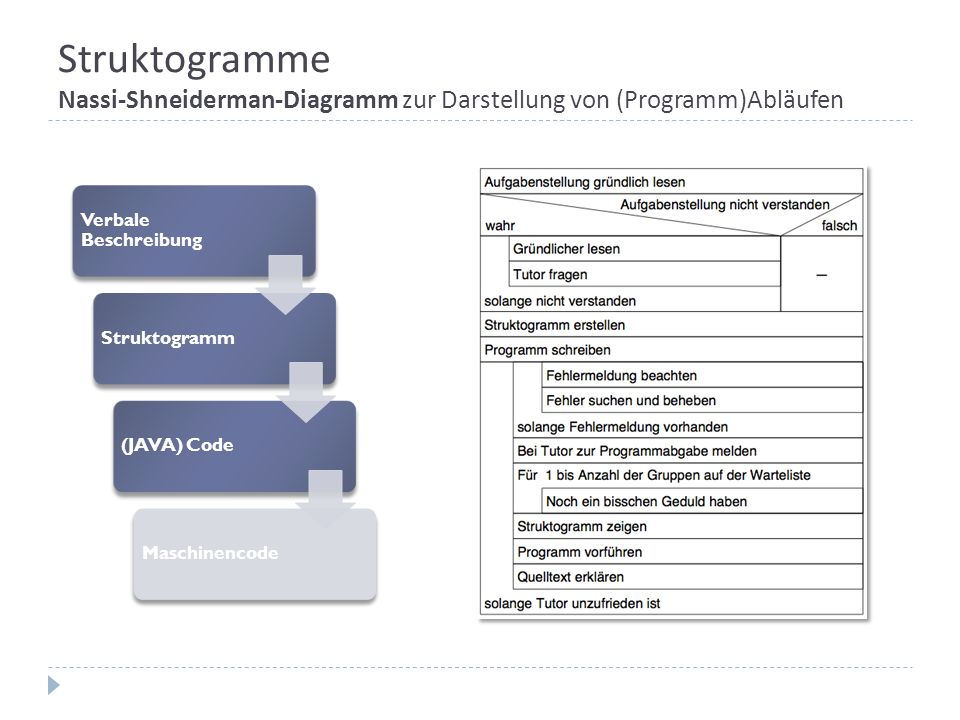 Struktogramme Nassi-Shneiderman-Diagramm zur Darstellung von (Programm)Abläufen
