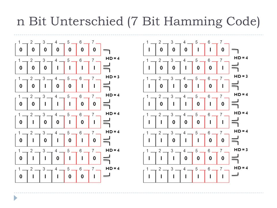 n Bit Unterschied (7 Bit Hamming Code)