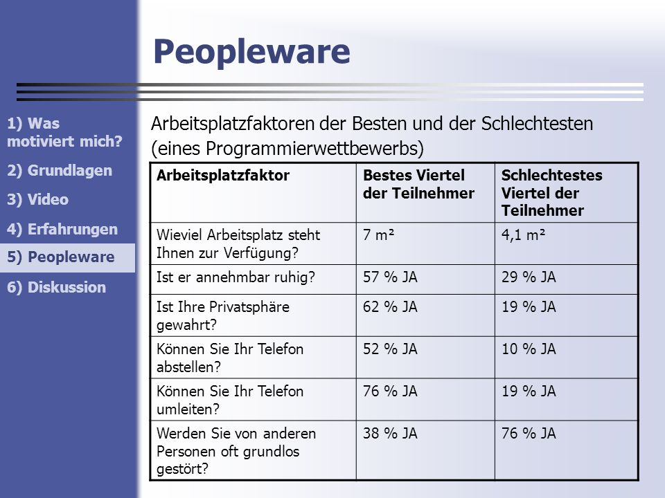 Peopleware Arbeitsplatzfaktoren der Besten und der Schlechtesten