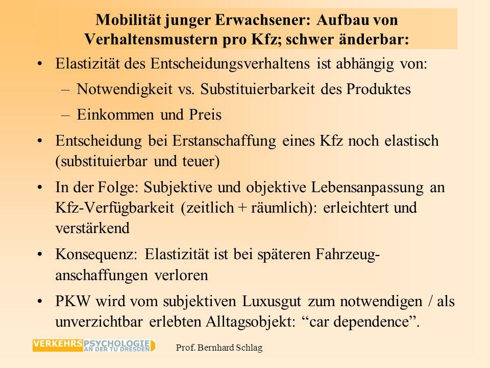 Mobilität junger Erwachsener: Aufbau von Verhaltensmustern pro Kfz; schwer änderbar: