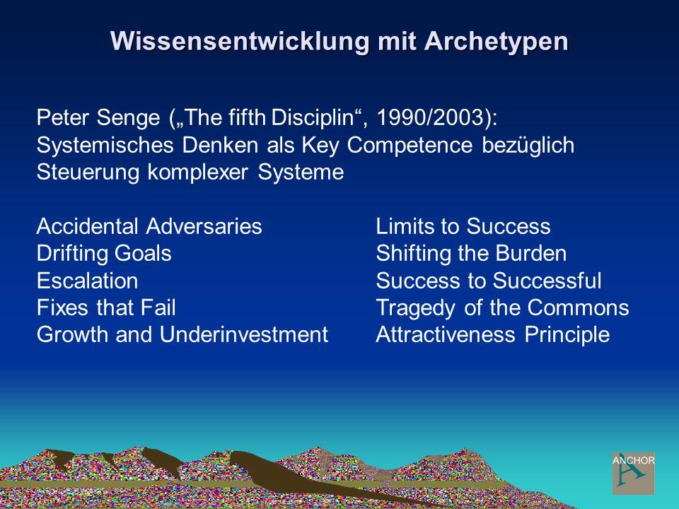 Wissensentwicklung mit Archetypen