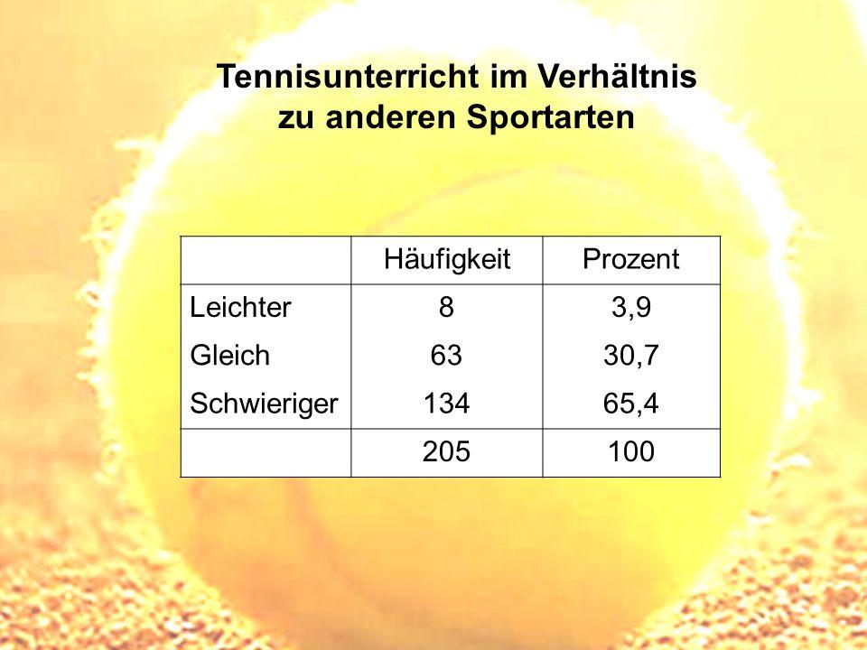 Tennisunterricht im Verhältnis zu anderen Sportarten