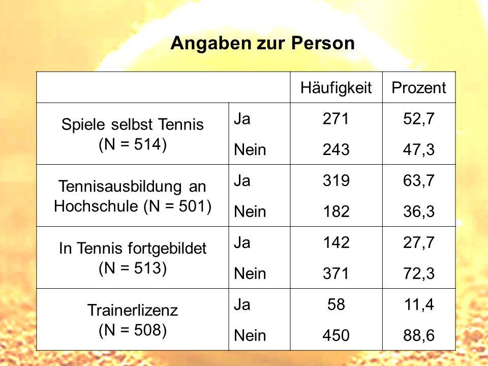 Angaben zur Person Häufigkeit Prozent Spiele selbst Tennis (N = 514)