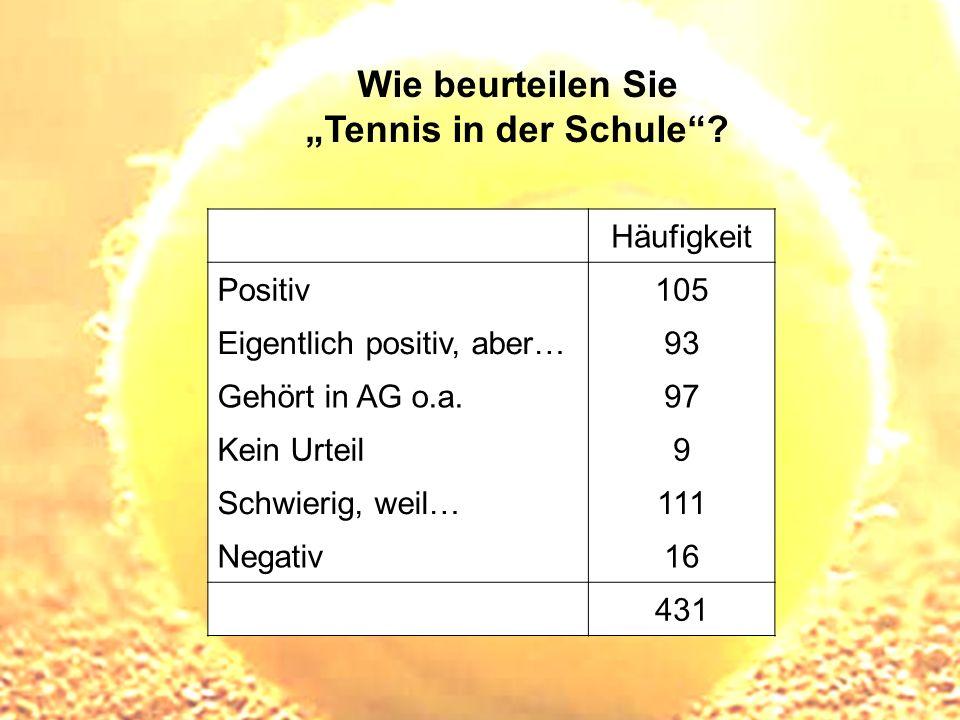 """Wie beurteilen Sie """"Tennis in der Schule"""