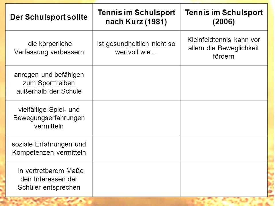 Tennis im Schulsport nach Kurz (1981) Tennis im Schulsport (2006)
