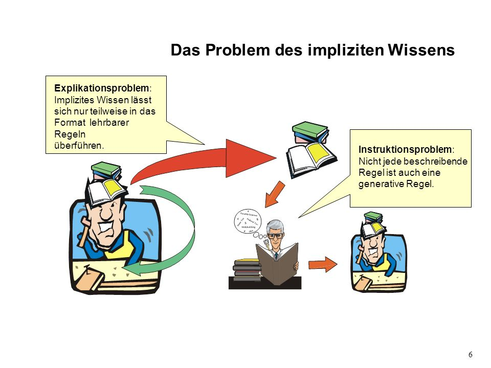 Das Problem des impliziten Wissens