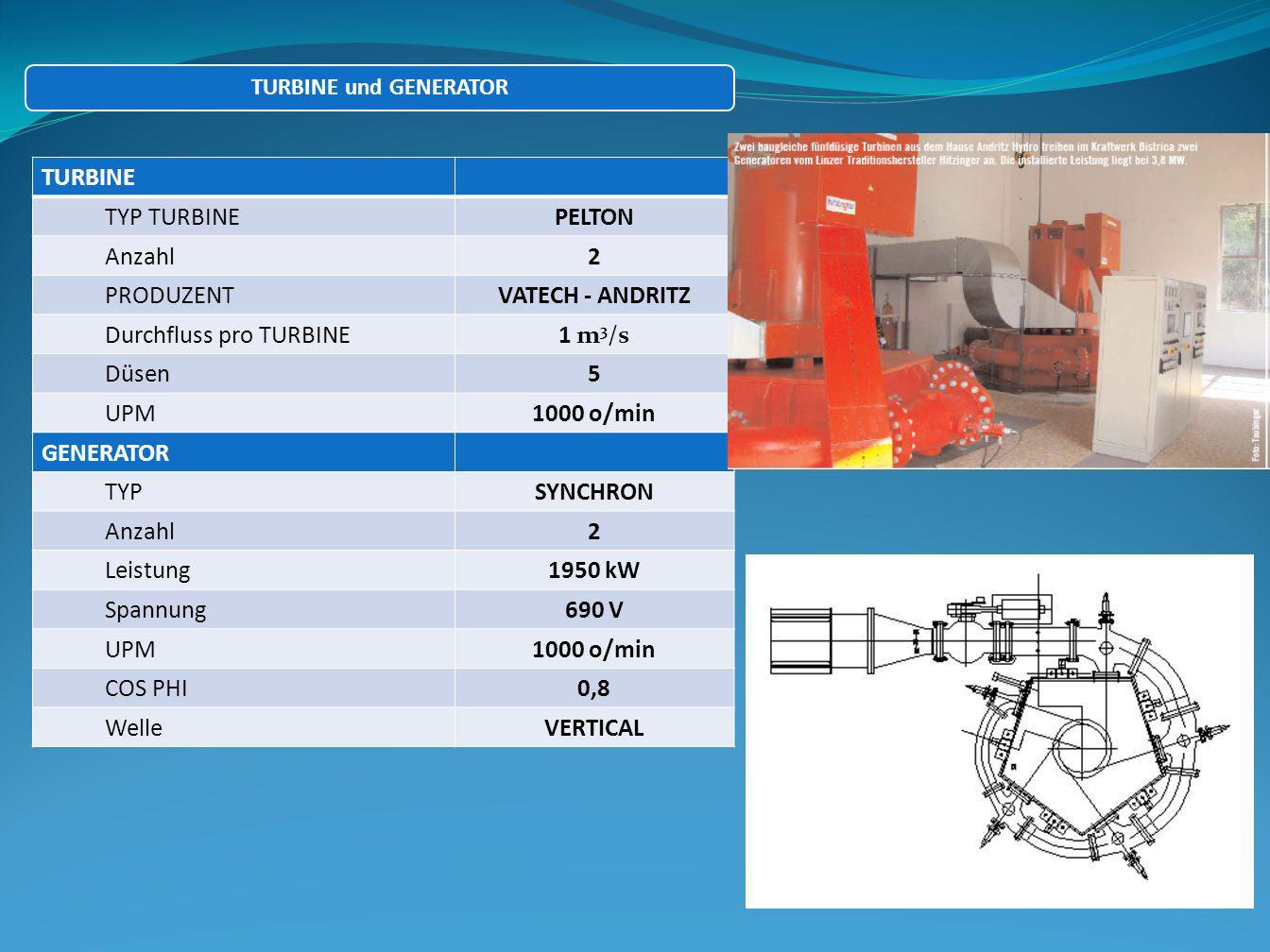 Durchfluss pro TURBINE 1 m3/s Düsen 5 UPM 1000 o/min GENERATOR TYP
