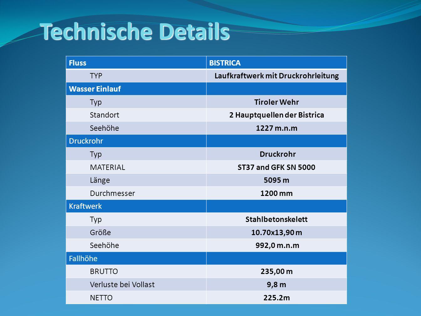 Laufkraftwerk mit Druckrohrleitung 2 Hauptquellen der Bistrica