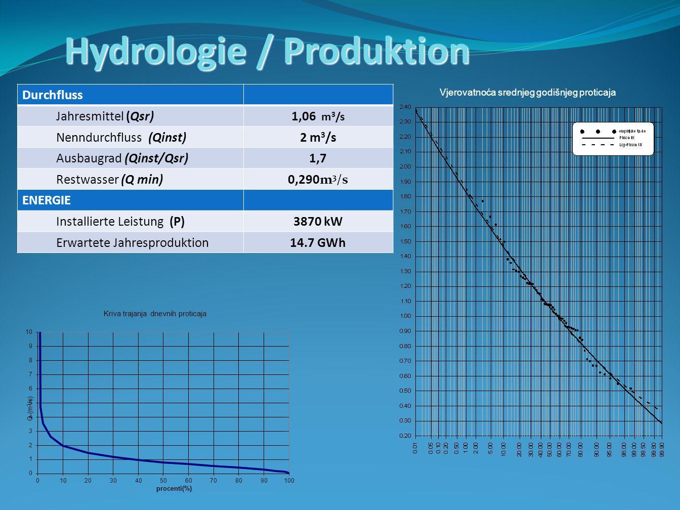 Hydrologie / Produktion