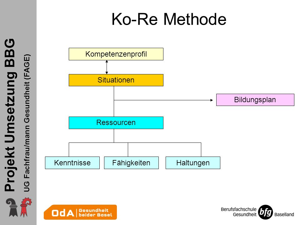 Ko-Re Methode Kompetenzenprofil Situationen Bildungsplan Ressourcen