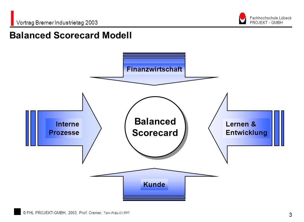 Balanced Scorecard Modell
