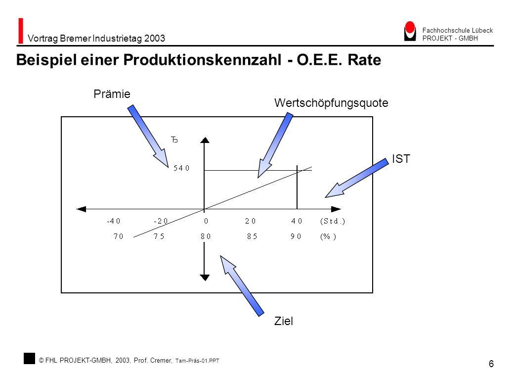 Beispiel einer Produktionskennzahl - O.E.E. Rate