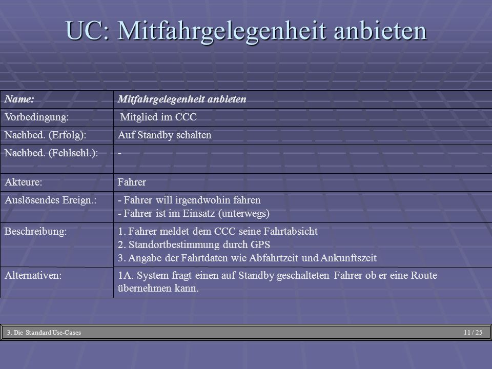 UC: Mitfahrgelegenheit anbieten
