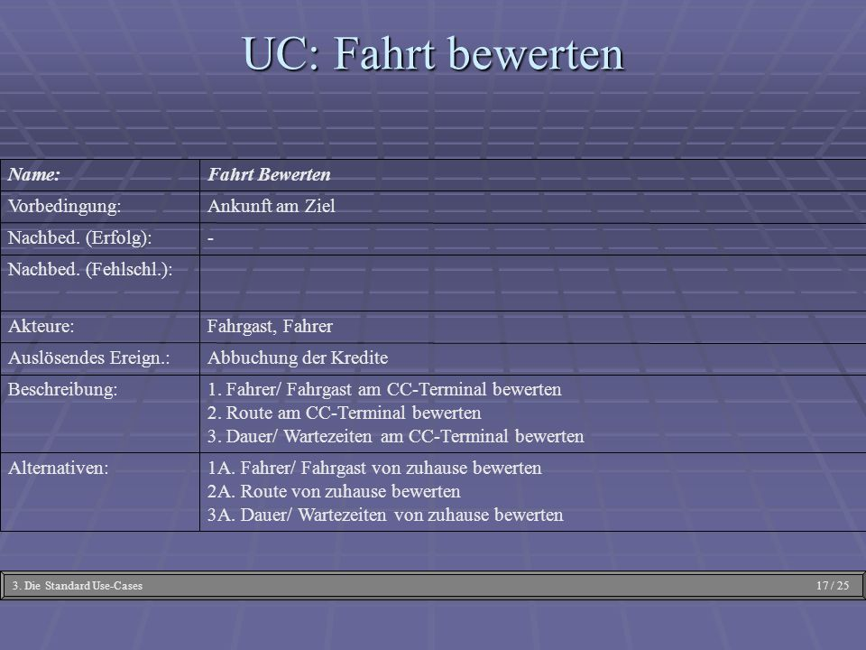 UC: Fahrt bewerten 1A. Fahrer/ Fahrgast von zuhause bewerten