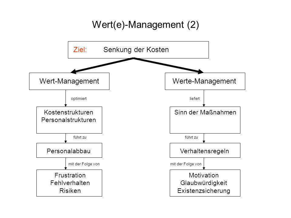 Wert(e)-Management (2)
