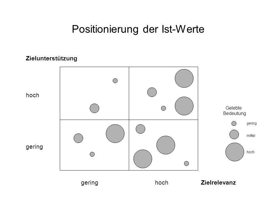 Positionierung der Ist-Werte