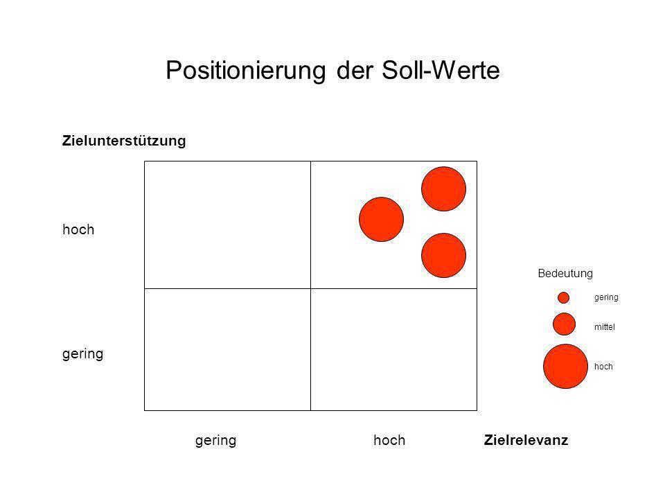 Positionierung der Soll-Werte