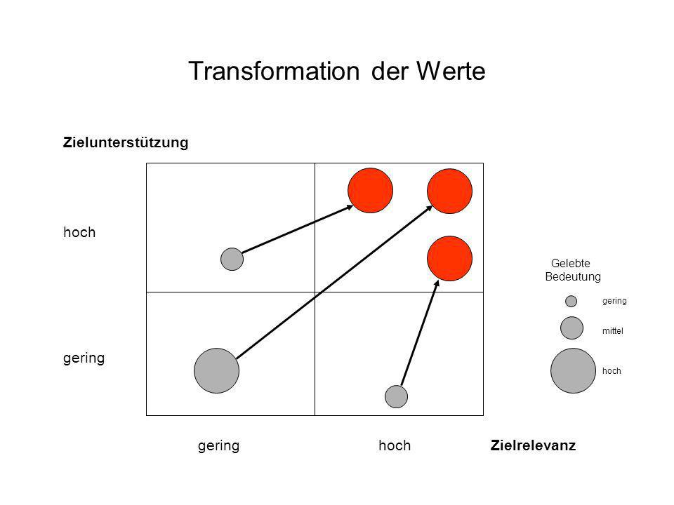 Transformation der Werte