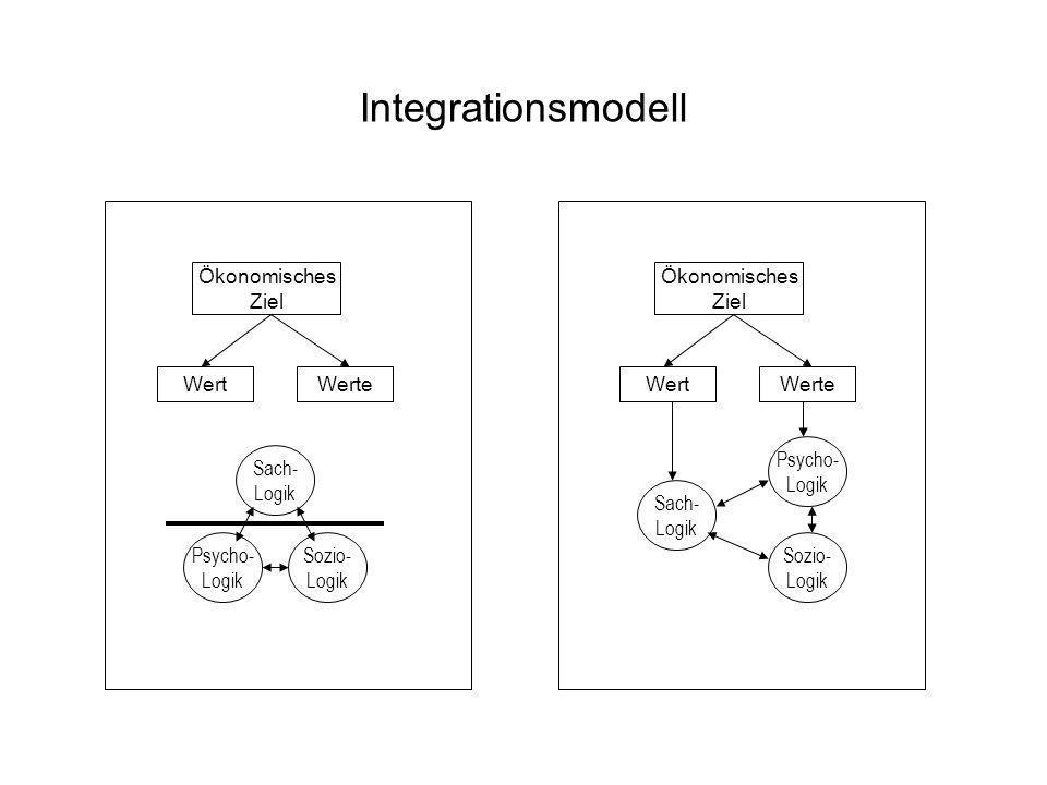 Integrationsmodell Ökonomisches Ziel Ökonomisches Ziel Wert Werte Wert