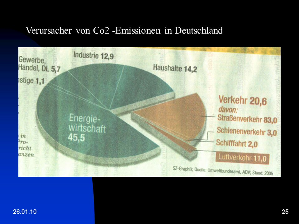 Verursacher von Co2 -Emissionen in Deutschland