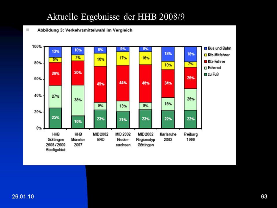Aktuelle Ergebnisse der HHB 2008/9