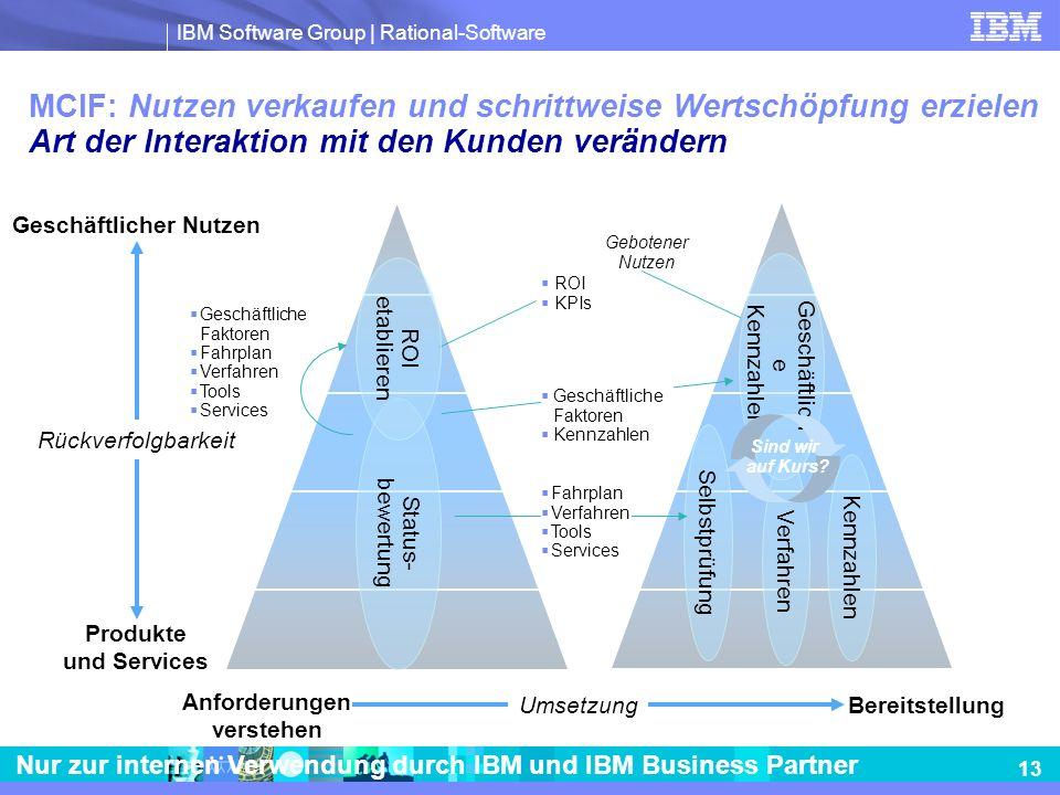 Geschäftlicher Nutzen Anforderungen verstehen