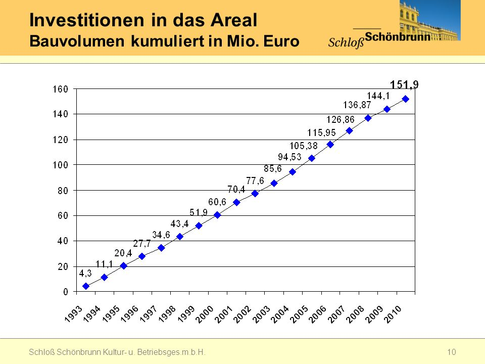Investitionen in das Areal Bauvolumen kumuliert in Mio. Euro