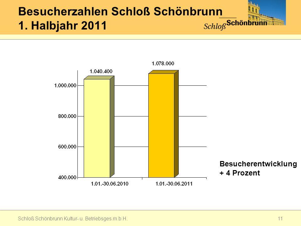 Besucherzahlen Schloß Schönbrunn 1. Halbjahr 2011