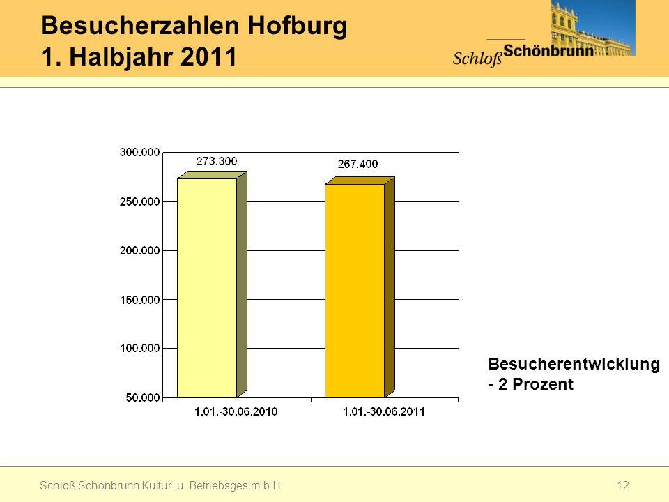 Besucherzahlen Hofburg 1. Halbjahr 2011