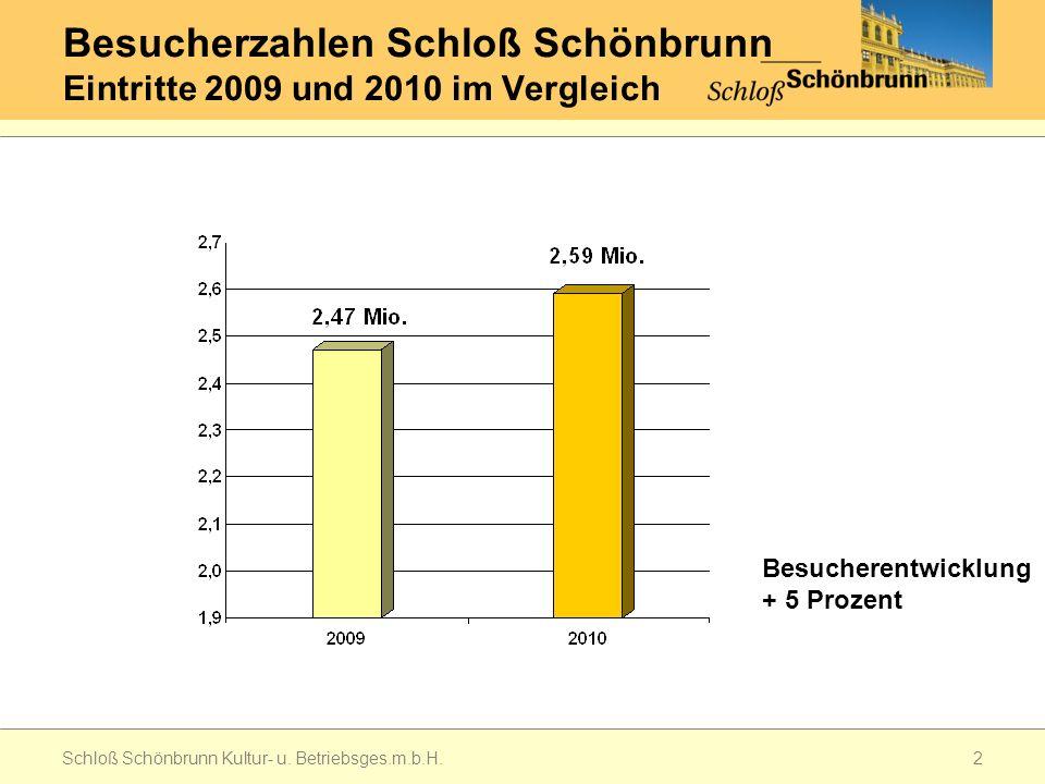 Besucherzahlen Schloß Schönbrunn Eintritte 2009 und 2010 im Vergleich