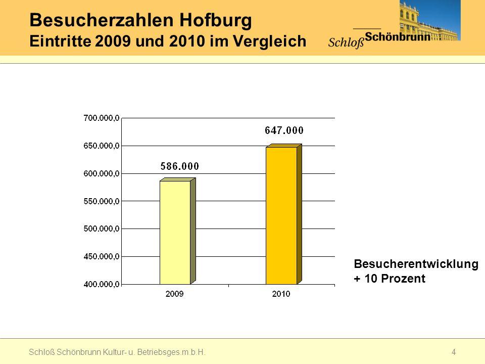 Besucherzahlen Hofburg Eintritte 2009 und 2010 im Vergleich