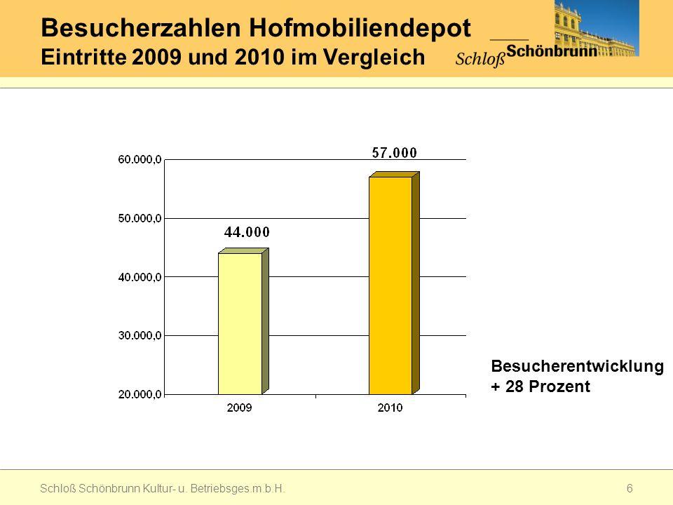 Besucherzahlen Hofmobiliendepot Eintritte 2009 und 2010 im Vergleich