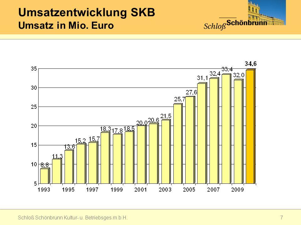 Umsatzentwicklung SKB Umsatz in Mio. Euro