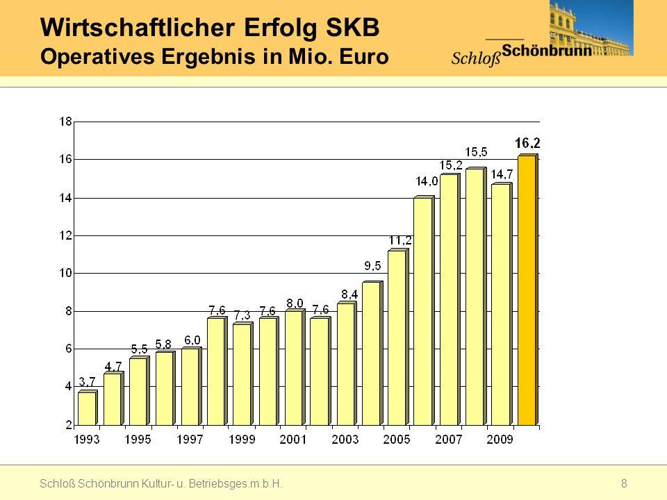 Wirtschaftlicher Erfolg SKB Operatives Ergebnis in Mio. Euro