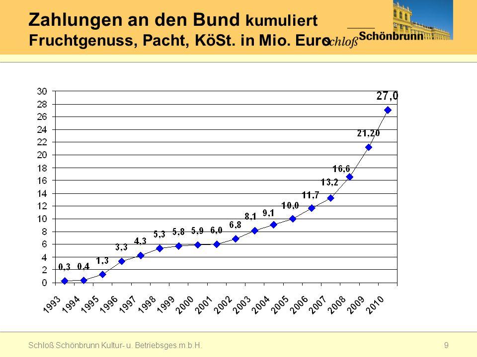Zahlungen an den Bund kumuliert Fruchtgenuss, Pacht, KöSt. in Mio. Euro