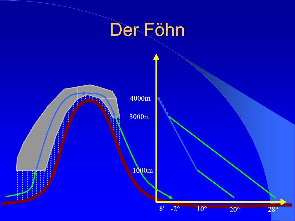 Der Föhn 4000m 3000m 1000m -8° -2° 10° 20° 28°