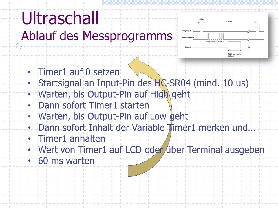 Ultraschall Ablauf des Messprogramms