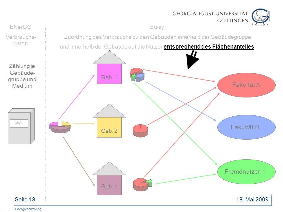 Fakultät A Fakultät B Fremdnutzer 1 ENerGO Verbrauchs-daten Buisy