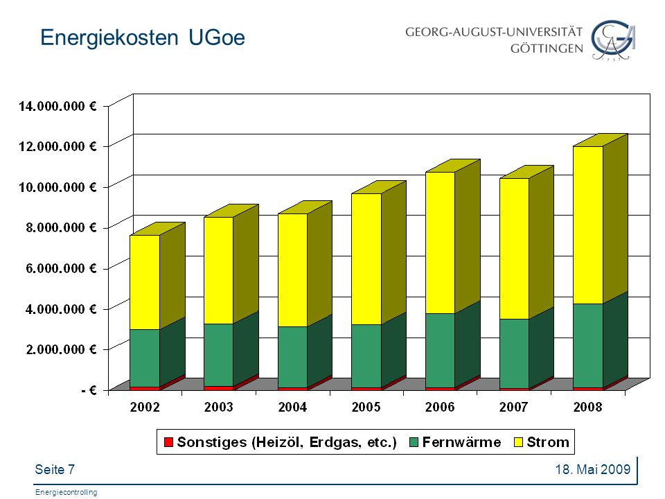Energiekosten UGoe 18. Mai 2009