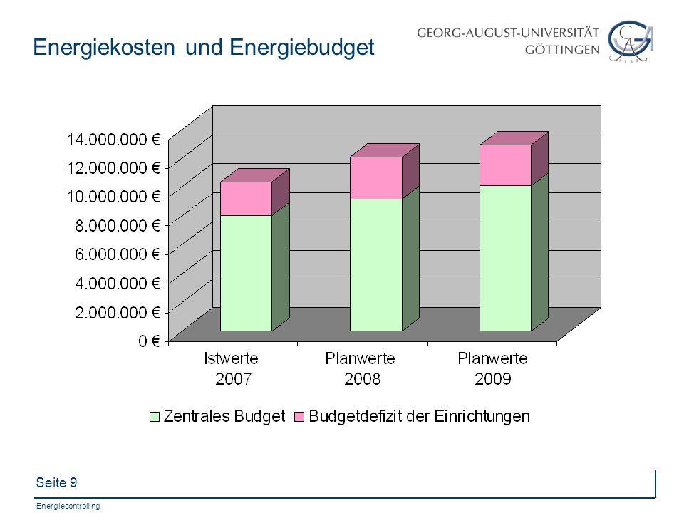 Energiekosten und Energiebudget