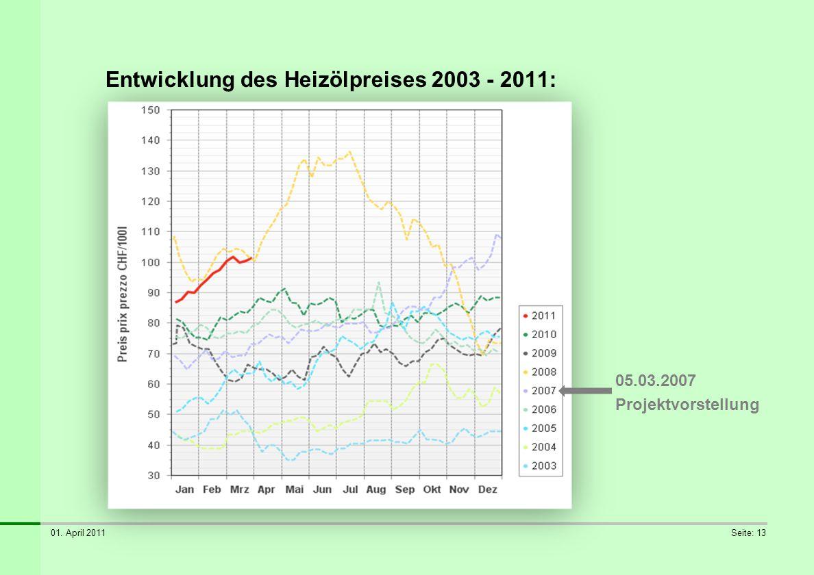 Entwicklung des Heizölpreises 2003 - 2011: