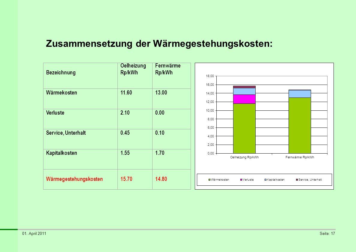 Zusammensetzung der Wärmegestehungskosten: